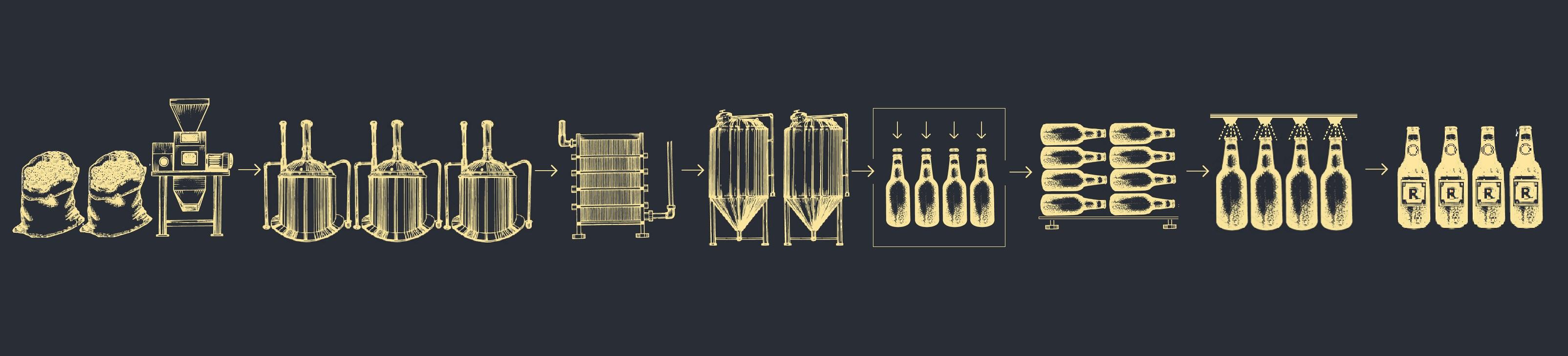 Proceso de elaboración de cerveza rios